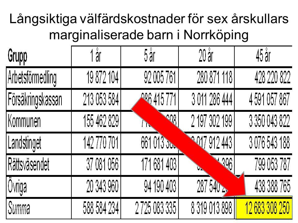 Långsiktiga välfärdskostnader för sex årskullars marginaliserade barn i Norrköping
