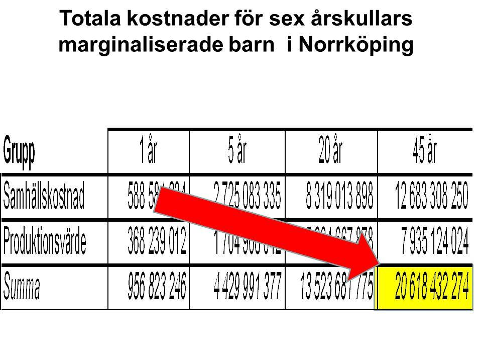 Totala kostnader för sex årskullars marginaliserade barn i Norrköping