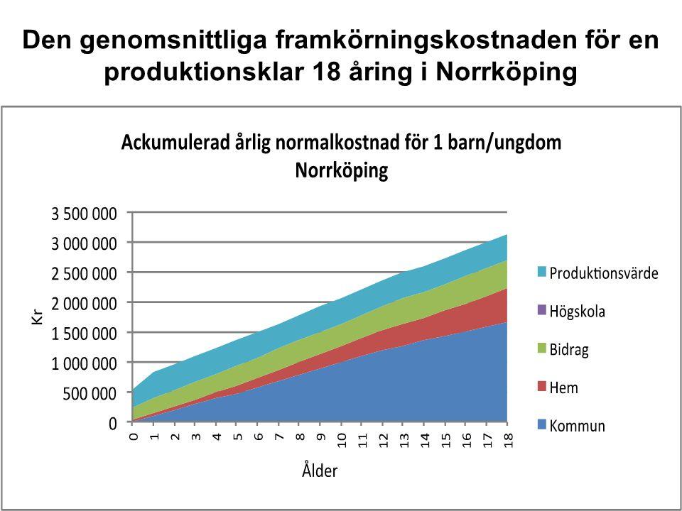 Den genomsnittliga framkörningskostnaden för en produktionsklar 18 åring i Norrköping