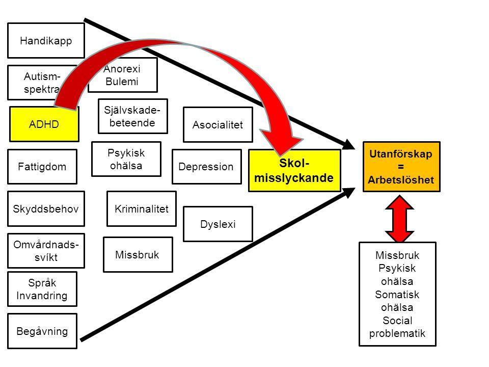 Utanförskap = Arbetslöshet Skol- misslyckande Asocialitet Språk Invandring Skyddsbehov DepressionFattigdom ADHD Autism- spektra Kriminalitet Missbruk