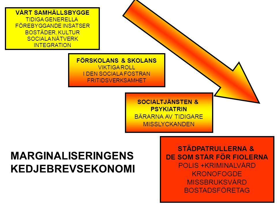 MARGINALISERINGENS KEDJEBREVSEKONOMI VÅRT SAMHÄLLSBYGGE TIDIGA GENERELLA FÖREBYGGANDE INSATSER BOSTÄDER, KULTUR SOCIALA NÄTVERK INTEGRATION FÖRSKOLANS