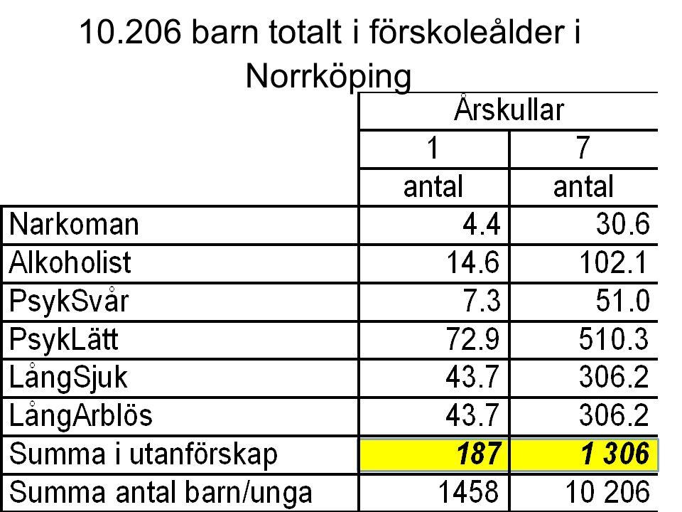 10.206 barn totalt i förskoleålder i Norrköping