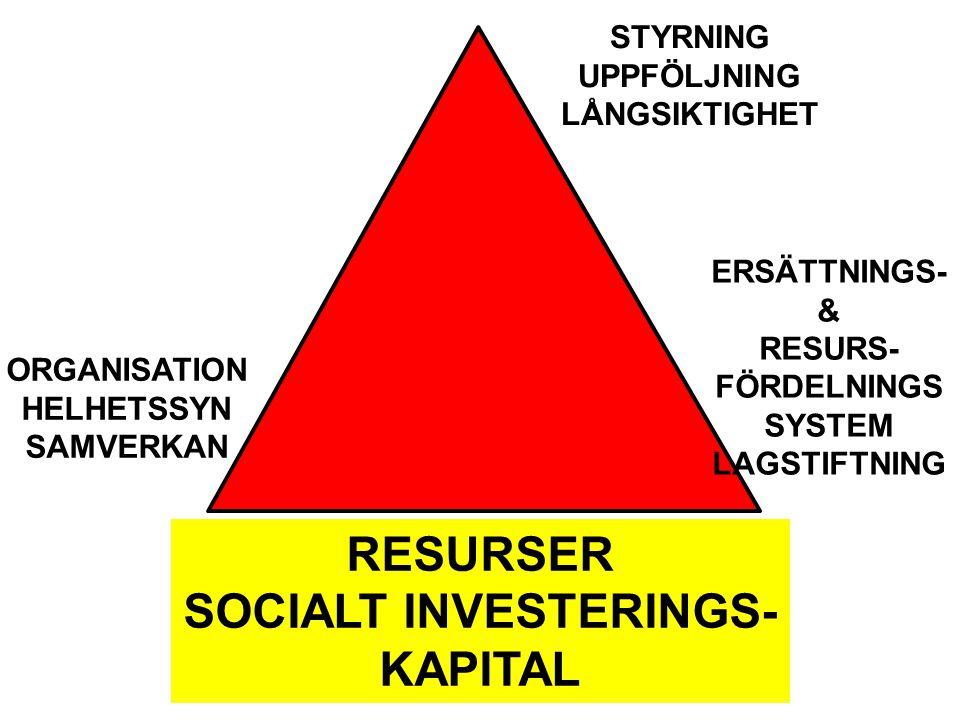 RESURSER SOCIALT INVESTERINGS- KAPITAL STYRNING UPPFÖLJNING LÅNGSIKTIGHET ORGANISATION HELHETSSYN SAMVERKAN ERSÄTTNINGS- & RESURS- FÖRDELNINGS SYSTEM