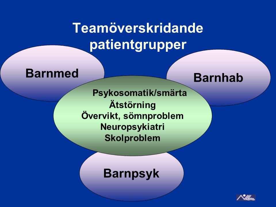 Barnmed Barnpsyk Teamöverskridande patientgrupper Barnhab Psykosomatik/smärta Ätstörning Övervikt, sömnproblem Neuropsykiatri Skolproblem
