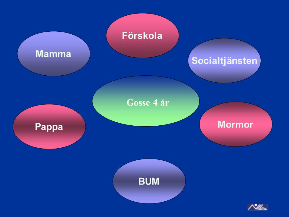 Mamma Socialtjänsten BUM Pappa Mormor Förskola Gosse 4 år