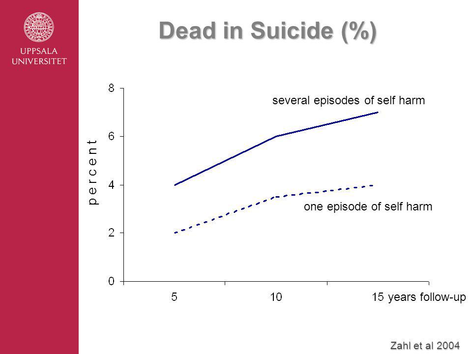 Dead in Suicide (%) years follow-up p e r c e n t one episode of self harm several episodes of self harm Zahl et al 2004