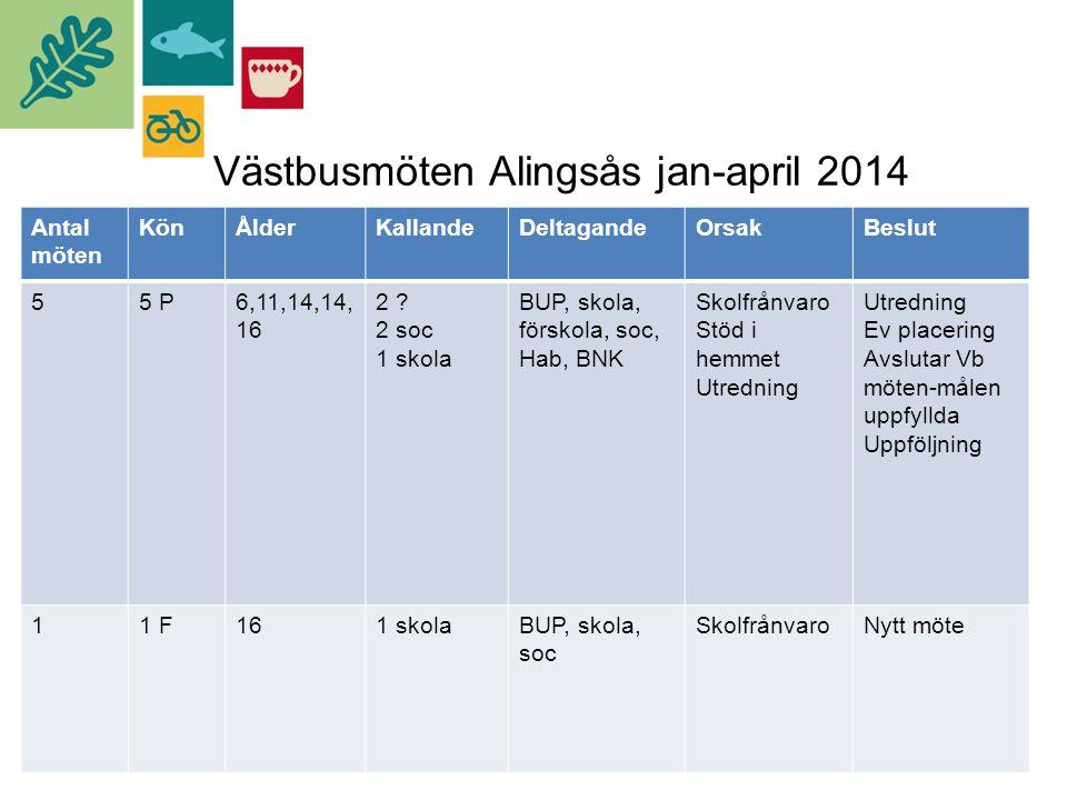 Västbusmöten Alingsås jan-april 2014 Antal möten KönÅlderKallandeDeltagandeOrsakBeslut 55 P5 P6,11,14,14, 16 2 .