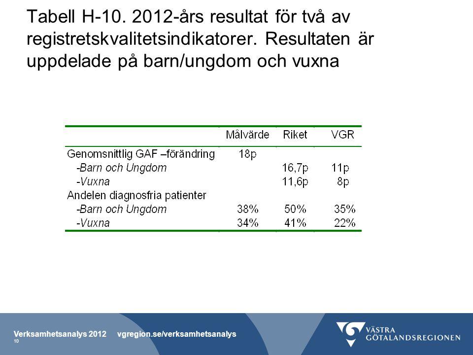 Tabell H-10. 2012-års resultat för två av registretskvalitetsindikatorer. Resultaten är uppdelade på barn/ungdom och vuxna Verksamhetsanalys 2012 vgre