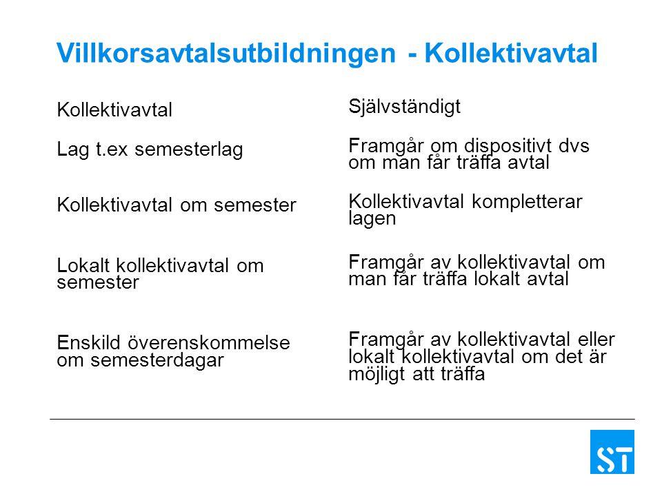 Villkorsavtalsutbildningen - Kollektivavtal Kollektivavtal Lag t.ex semesterlag Kollektivavtal om semester Lokalt kollektivavtal om semester Enskild ö