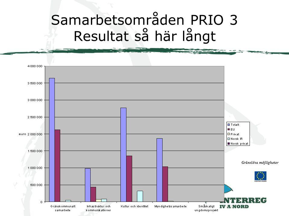 Samarbetsområden PRIO 3 Resultat så här långt Gränslösa möjligheter