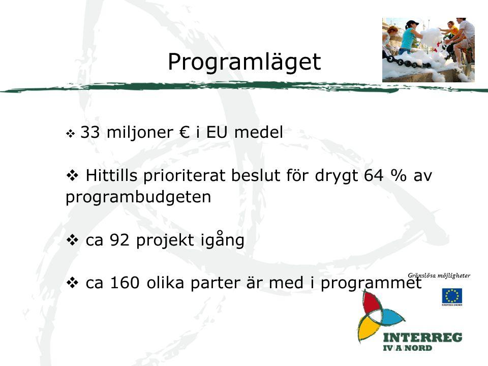 Programläget Gränslösa möjligheter  33 miljoner € i EU medel  Hittills prioriterat beslut för drygt 64 % av programbudgeten  ca 92 projekt igång  ca 160 olika parter är med i programmet