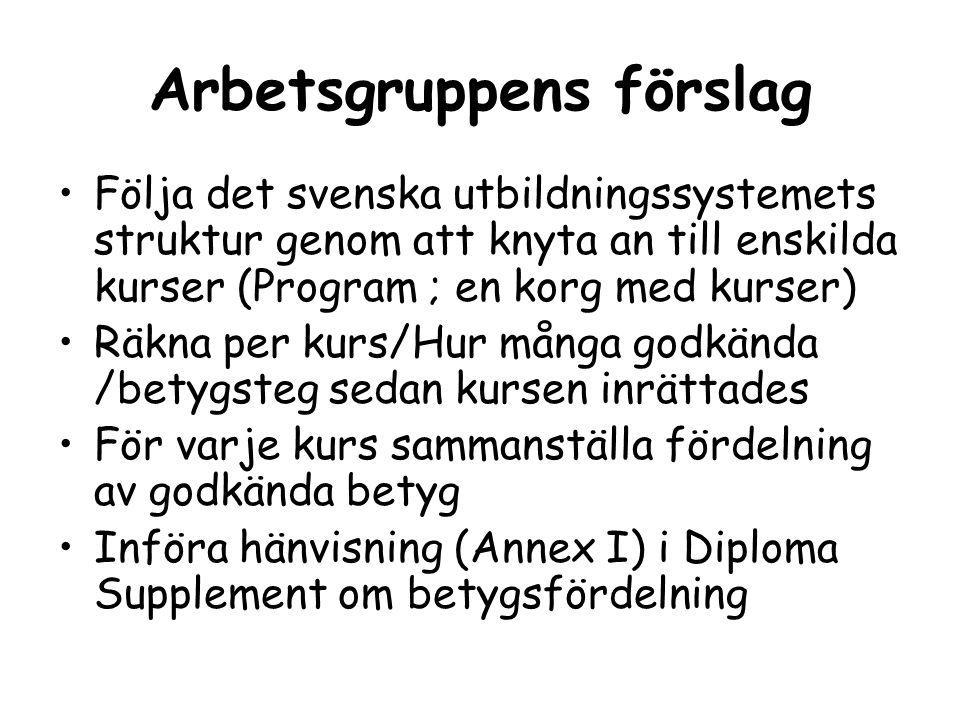 Arbetsgruppens förslag Följa det svenska utbildningssystemets struktur genom att knyta an till enskilda kurser (Program ; en korg med kurser) Räkna pe