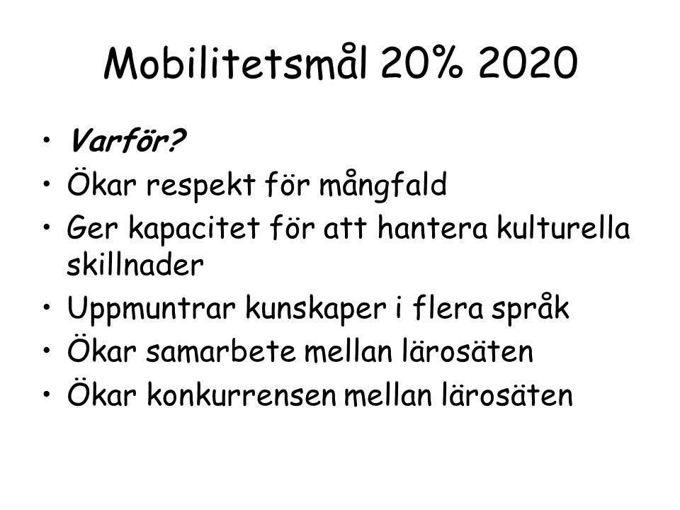Mobilitetsmål 20% 2020 Varför? Ökar respekt för mångfald Ger kapacitet för att hantera kulturella skillnader Uppmuntrar kunskaper i flera språk Ökar s