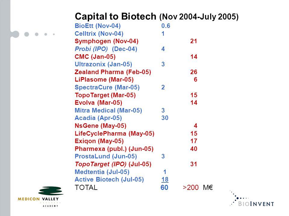Capital to Biotech (Nov 2004-July 2005) BioEtt (Nov-04)0.6 Celltrix (Nov-04)1 Symphogen (Nov-04)21 Probi (IPO) (Dec-04)4 CMC (Jan-05)14 Ultrazonix (Ja