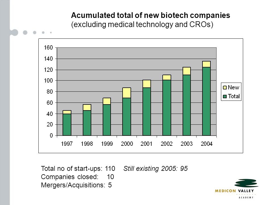 Acumulated total of new biotech companies (excluding medical technology and CROs) Total no of start-ups: 110 Still existing 2005: 95 Companies closed: 10 Mergers/Acquisitions: 5