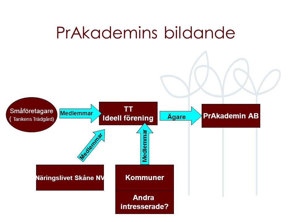 PrAkademins bildande TT Ideell förening Småföretagare ( Tankens Trädgård) Medlemmar PrAkademin AB Medlemmar Ägare Näringslivet Skåne NV Andra intresserade.
