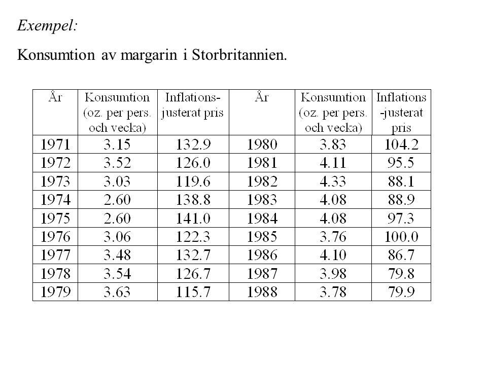Exempel: Konsumtion av margarin i Storbritannien.