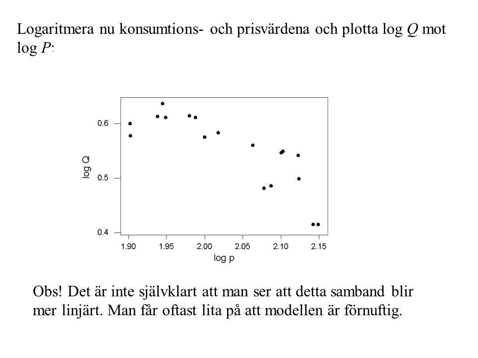 Logaritmera nu konsumtions- och prisvärdena och plotta log Q mot log P: Obs! Det är inte självklart att man ser att detta samband blir mer linjärt. Ma