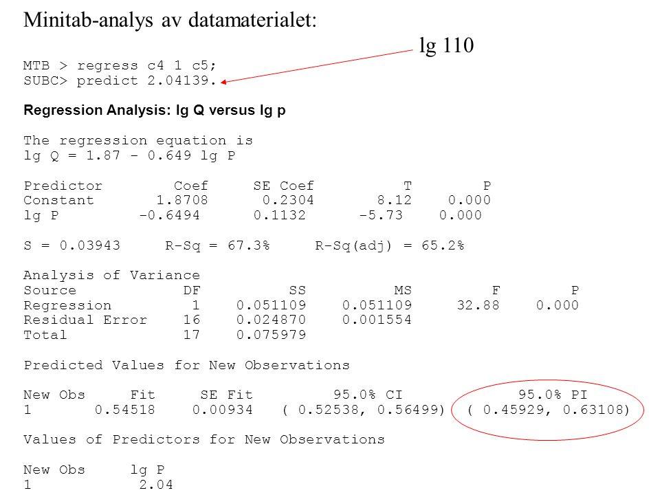 Minitab-analys av datamaterialet: MTB > regress c4 1 c5; SUBC> predict 2.04139. Regression Analysis: lg Q versus lg p The regression equation is lg Q