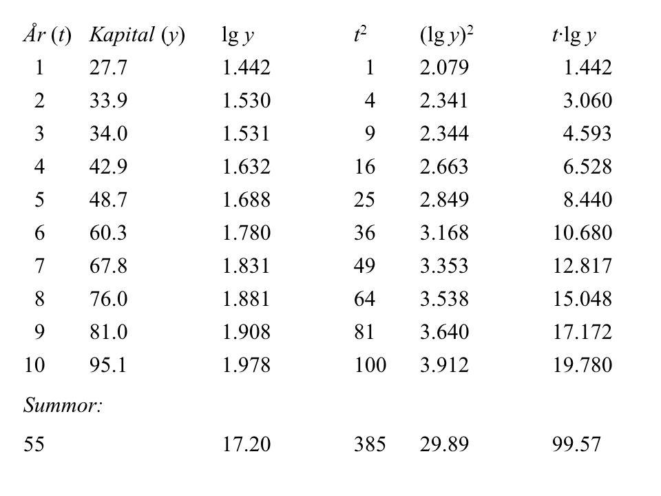 År (t)Kapital (y)lg yt 2 (lg y) 2 t·lg y 127.71.442 12.079 1.442 233.9 1.530 42.341 3.060 334.01.531 92.344 4.593 442.91.632162.663 6.528 548.71.68825