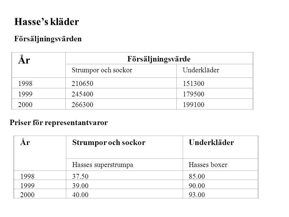 Hasse's kläder Försäljningsvärden År Försäljningsvärde Strumpor och sockorUnderkläder 1998210650151300 1999245400179500 2000266300199100 Priser för re