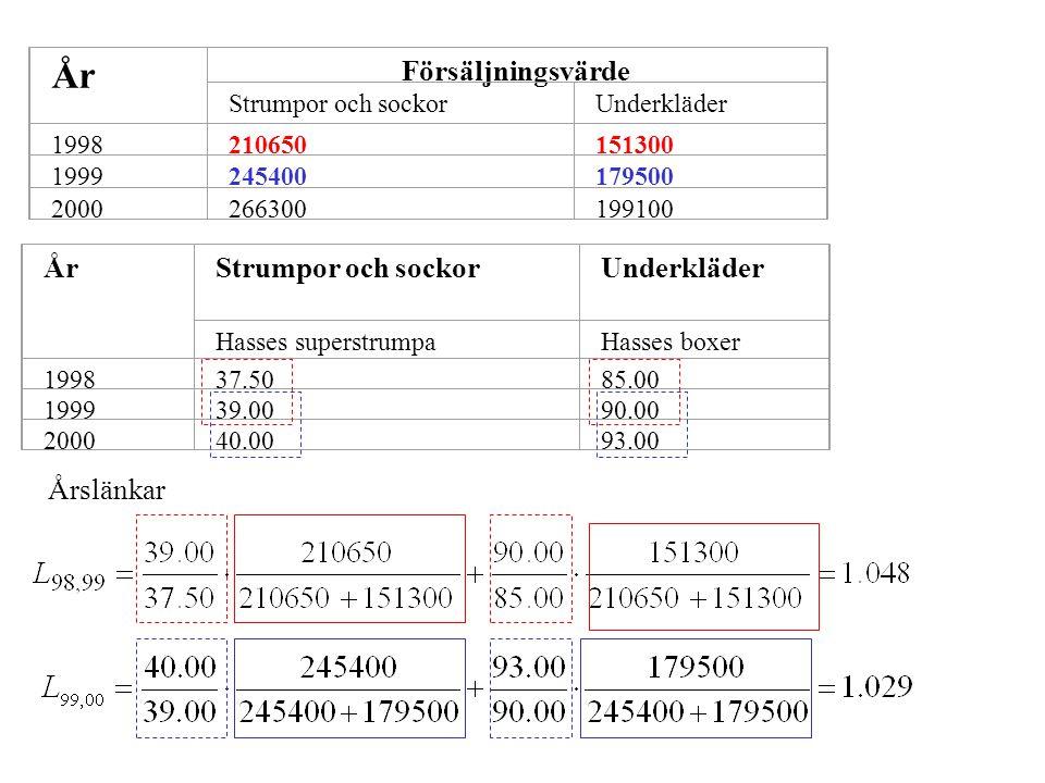 Kedjeindex med basår 1998 ÅrIndex 1998100 19991.048  100=104.8 20001.048  1.029  100=107.8
