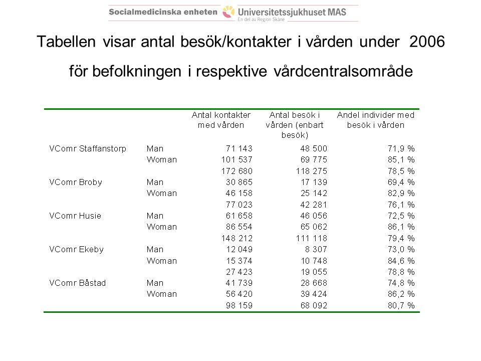 Tabellen visar antal besök/kontakter i vården under 2006 för befolkningen i respektive vårdcentralsområde