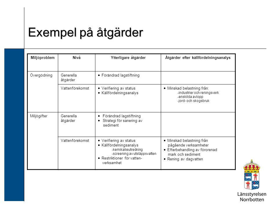 Exempel på åtgärder MiljöproblemNivåYtterligare åtgärderÅtgärder efter källfördelningsanalys ÖvergödningGenerella åtgärder  Förändrad lagstiftning Va