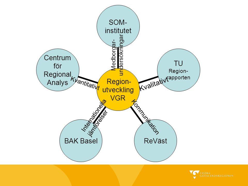 Region- utveckling VGR SOM- institutet TU Region- rapporten ReVästBAK Basel Centrum för Regional Analys Internationella jämförelser Medborgar- undersö