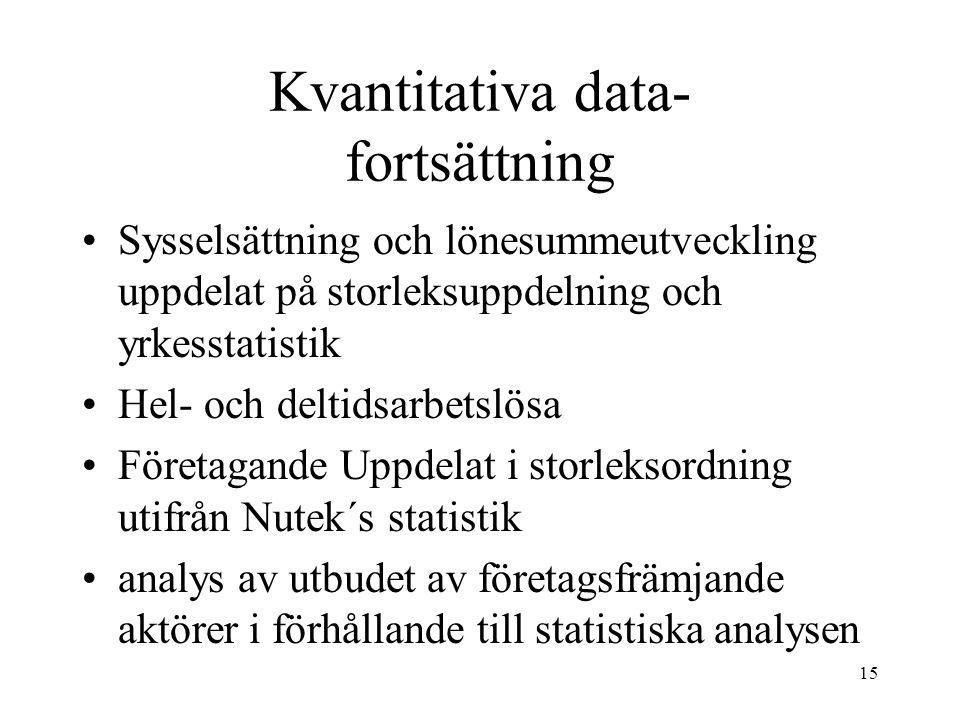 15 Kvantitativa data- fortsättning Sysselsättning och lönesummeutveckling uppdelat på storleksuppdelning och yrkesstatistik Hel- och deltidsarbetslösa Företagande Uppdelat i storleksordning utifrån Nutek´s statistik analys av utbudet av företagsfrämjande aktörer i förhållande till statistiska analysen