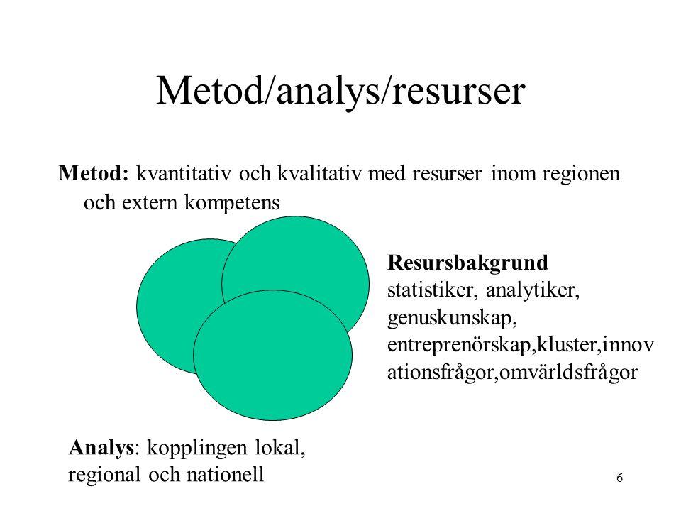 6 Metod/analys/resurser Metod: kvantitativ och kvalitativ med resurser inom regionen och extern kompetens Resursbakgrund statistiker, analytiker, genuskunskap, entreprenörskap,kluster,innov ationsfrågor,omvärldsfrågor Analys: kopplingen lokal, regional och nationell