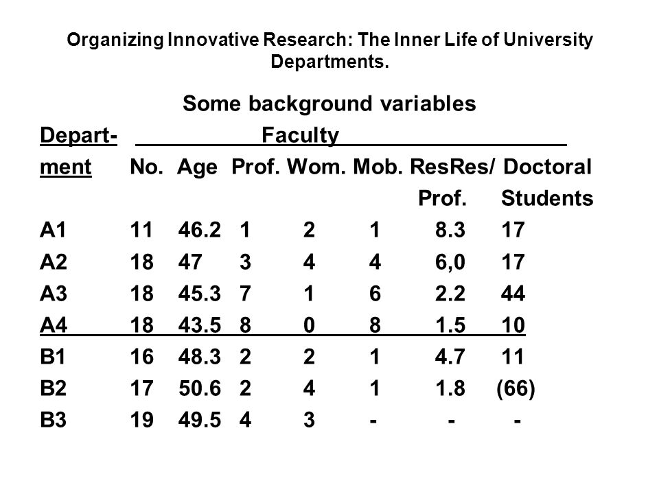 Organizing Innovative Research: The Inner Life of University Departments. Some background variables Depart- Faculty ment No. Age Prof. Wom. Mob. ResRe