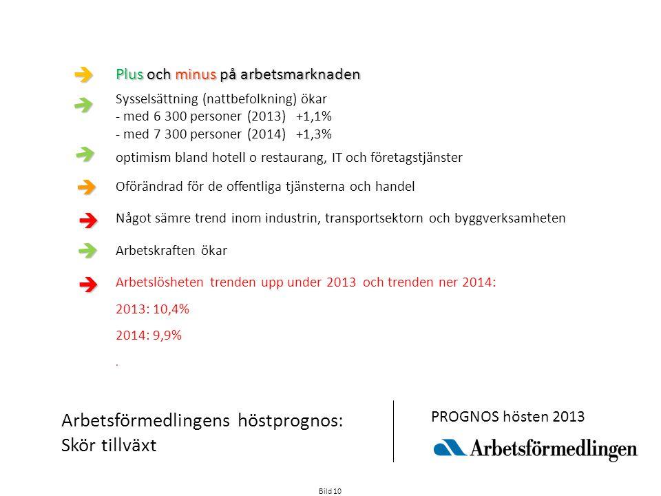 Plus och minus på arbetsmarknaden Sysselsättning (nattbefolkning) ökar - med 6 300 personer (2013) +1,1% - med 7 300 personer (2014) +1,3% optimism bland hotell o restaurang, IT och företagstjänster Oförändrad för de offentliga tjänsterna och handel Något sämre trend inom industrin, transportsektorn och byggverksamheten Arbetskraften ökar Arbetslösheten trenden upp under 2013 och trenden ner 2014: 2013: 10,4% 2014: 9,9%.
