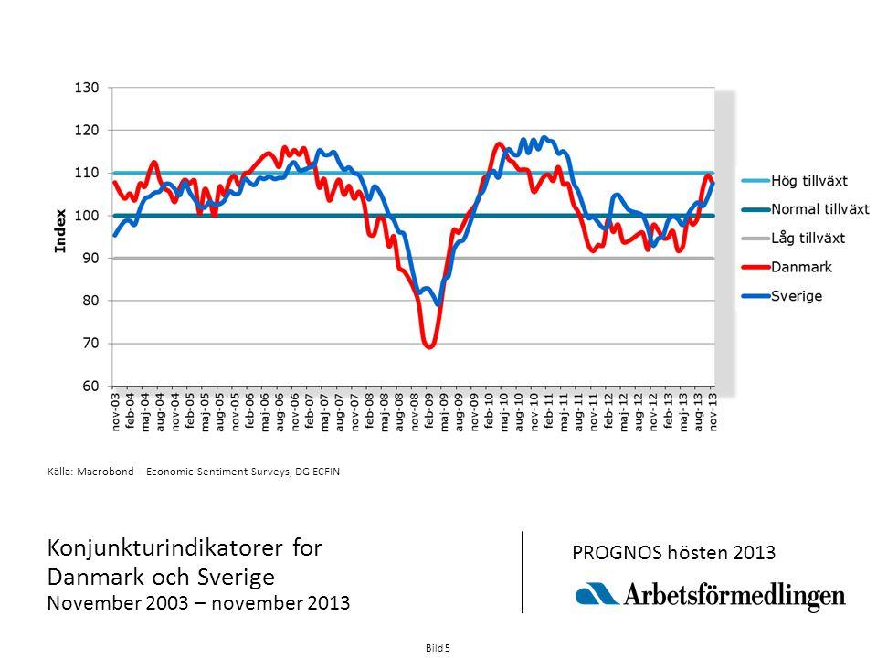 Bild 5 Källa: Macrobond - Economic Sentiment Surveys, DG ECFIN Konjunkturindikatorer for Danmark och Sverige November 2003 – november 2013 PROGNOS hösten 2013
