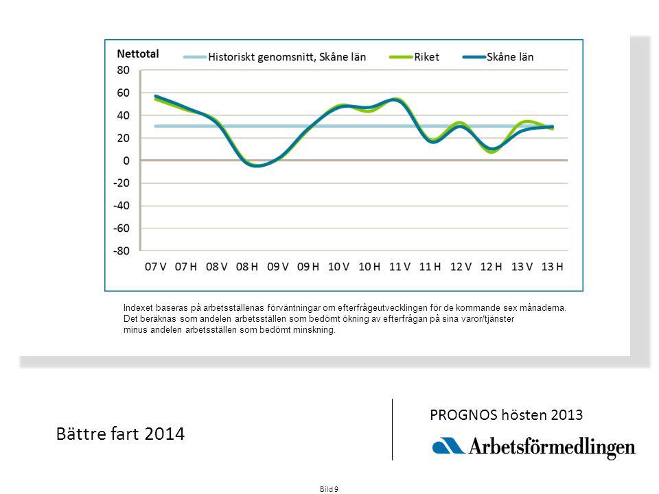Bild 9 Bättre fart 2014 PROGNOS hösten 2013 Indexet baseras på arbetsställenas förväntningar om efterfrågeutvecklingen för de kommande sex månaderna.
