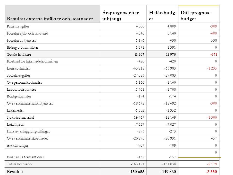 Resultat externa intäkter och kostnader Årsprognos efter juli(aug) Helårsbudg et Diff prognos- budget Patientavgifter4 5004 809-309 Försäljn sjuk- och tandvård4 5405 140-600 Försäljn av tjänster1 176638538 Bidrag o övr intäkter1 391 0 Totala intäkter11 60711 978-371 Kostnad för läkemedelsförmånen-420 0 Lönekostnader-65 218-63 983-1 235 Sociala avgifter-27 083 0 Övr personalkostnader-1 160 0 Laboratorietjänster-1 708 0 Röntgentjänster-174 0 Övr verksamhetsankn tjänster-18 692 -300 Läkemedel-1 352 0 Sjukvårdsmaterial-19 469-18 169-1 300 Lokalhyror-7 027 0 Hyra av anläggningstillångar-273 0 Övr verksamhetskostnader-20 275-20 931657 Avskrivningar-709 0 Finansiella transaktioner-157 0 Totala kostnader-163 171-161 838-2 179 Resultat-150 655-149 860-2 550