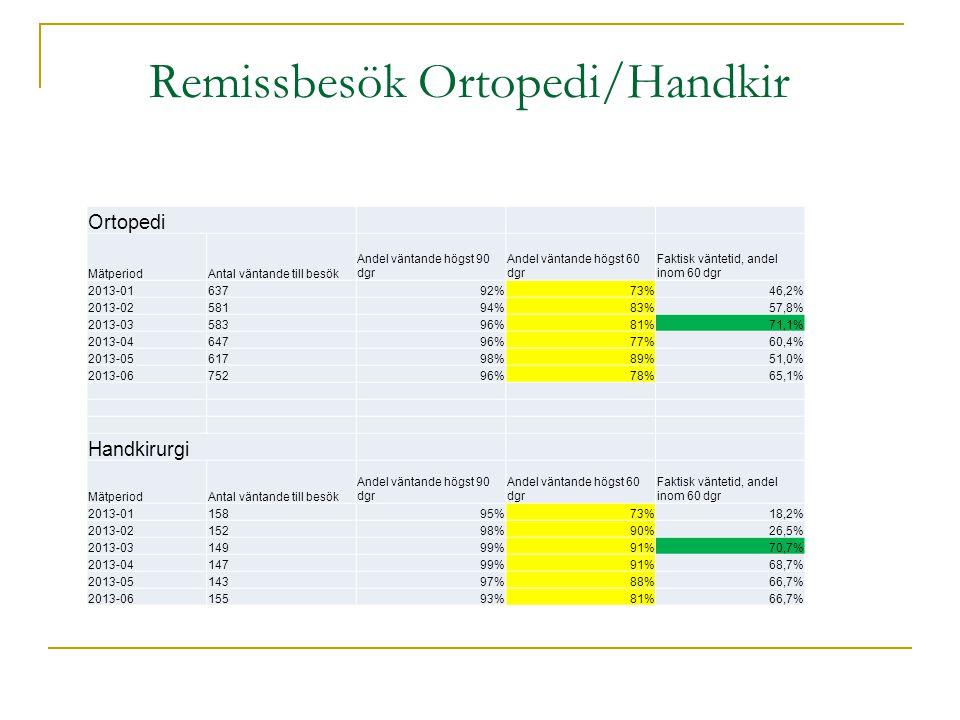 Remissbesök Ortopedi/Handkir Ortopedi MätperiodAntal väntande till besök Andel väntande högst 90 dgr Andel väntande högst 60 dgr Faktisk väntetid, andel inom 60 dgr 2013-0163792%73%46,2% 2013-0258194%83%57,8% 2013-0358396%81%71,1% 2013-0464796%77%60,4% 2013-0561798%89%51,0% 2013-0675296%78%65,1% Handkirurgi MätperiodAntal väntande till besök Andel väntande högst 90 dgr Andel väntande högst 60 dgr Faktisk väntetid, andel inom 60 dgr 2013-0115895%73%18,2% 2013-0215298%90%26,5% 2013-0314999%91%70,7% 2013-0414799%91%68,7% 2013-0514397%88%66,7% 2013-0615593%81%66,7%
