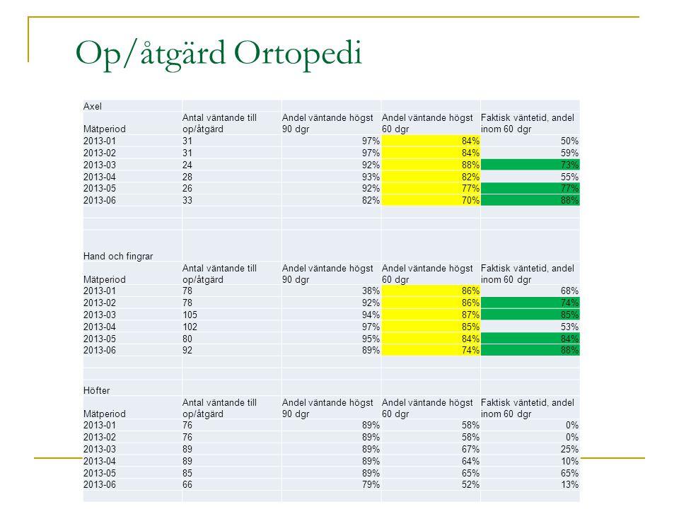 Op/åtgärd Ortopedi Axel Mätperiod Antal väntande till op/åtgärd Andel väntande högst 90 dgr Andel väntande högst 60 dgr Faktisk väntetid, andel inom 60 dgr 2013-013197%84%50% 2013-023197%84%59% 2013-032492%88%73% 2013-042893%82%55% 2013-052692%77% 2013-063382%70%88% Hand och fingrar Mätperiod Antal väntande till op/åtgärd Andel väntande högst 90 dgr Andel väntande högst 60 dgr Faktisk väntetid, andel inom 60 dgr 2013-017838%86%68% 2013-027892%86%74% 2013-0310594%87%85% 2013-0410297%85%53% 2013-058095%84% 2013-069289%74%88% Höfter Mätperiod Antal väntande till op/åtgärd Andel väntande högst 90 dgr Andel väntande högst 60 dgr Faktisk väntetid, andel inom 60 dgr 2013-017689%58%0% 2013-027689%58%0% 2013-038989%67%25% 2013-048989%64%10% 2013-058589%65% 2013-066679%52%13%