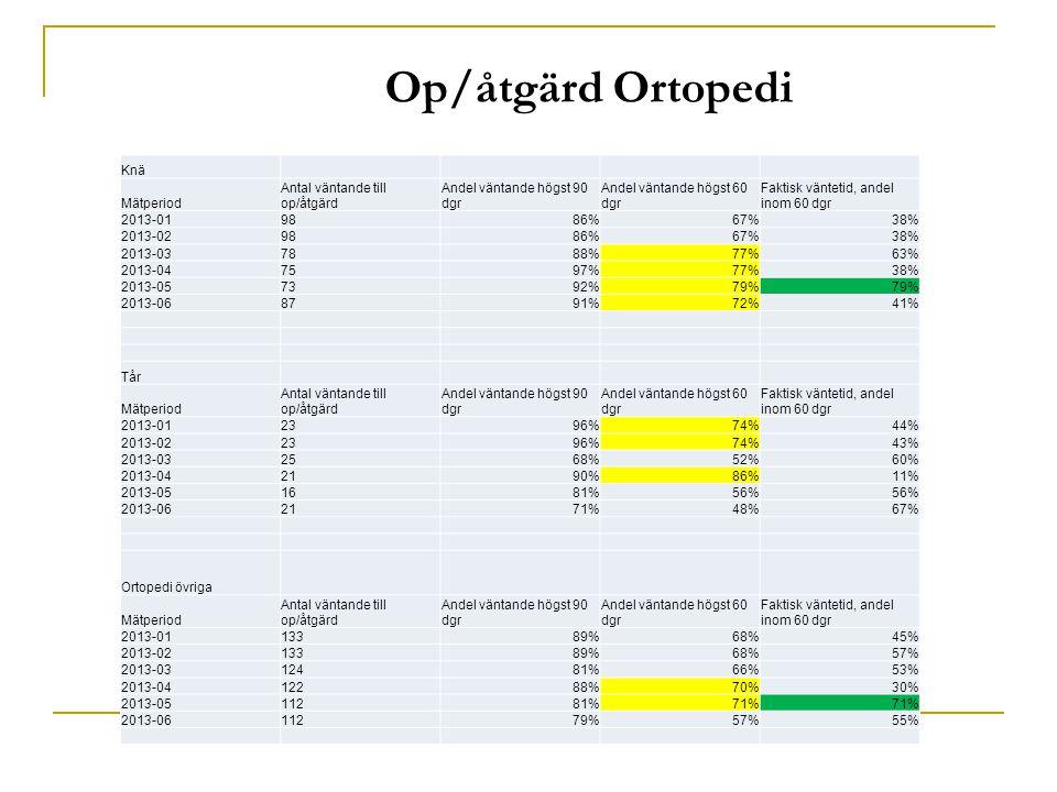 Op/åtgärd Ortopedi Knä Mätperiod Antal väntande till op/åtgärd Andel väntande högst 90 dgr Andel väntande högst 60 dgr Faktisk väntetid, andel inom 60 dgr 2013-019886%67%38% 2013-029886%67%38% 2013-037888%77%63% 2013-047597%77%38% 2013-057392%79% 2013-068791%72%41% Tår Mätperiod Antal väntande till op/åtgärd Andel väntande högst 90 dgr Andel väntande högst 60 dgr Faktisk väntetid, andel inom 60 dgr 2013-012396%74%44% 2013-022396%74%43% 2013-032568%52%60% 2013-042190%86%11% 2013-051681%56% 2013-062171%48%67% Ortopedi övriga Mätperiod Antal väntande till op/åtgärd Andel väntande högst 90 dgr Andel väntande högst 60 dgr Faktisk väntetid, andel inom 60 dgr 2013-0113389%68%45% 2013-0213389%68%57% 2013-0312481%66%53% 2013-0412288%70%30% 2013-0511281%71% 2013-0611279%57%55%
