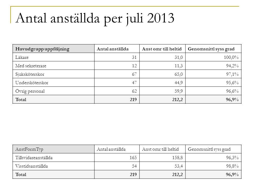 Antal anställda per juli 2013 Huvudgrupp uppföljningAntal anställdaAnst omr till heltidGenomsnittl syss grad Läkare3131,0100,0% Med sekreterare1211,394,2% Sjuksköterskor6765,097,1% Undersköterskor4744,995,6% Övrig personal6259,996,6% Total219212,296,9% AnstFormTypAntal anställdaAnst omr till heltidGenomsnittl syss grad Tillsvidareanställda165158,896,3% Visstidsanställda5453,498,8% Total219212,296,9%