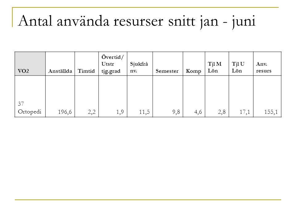 Antal använda resurser snitt jan - juni VO2AnställdaTimtid Övertid/ Utstr tjg.grad Sjukfrå nv.SemesterKomp Tjl M Lön Tjl U Lön Anv.