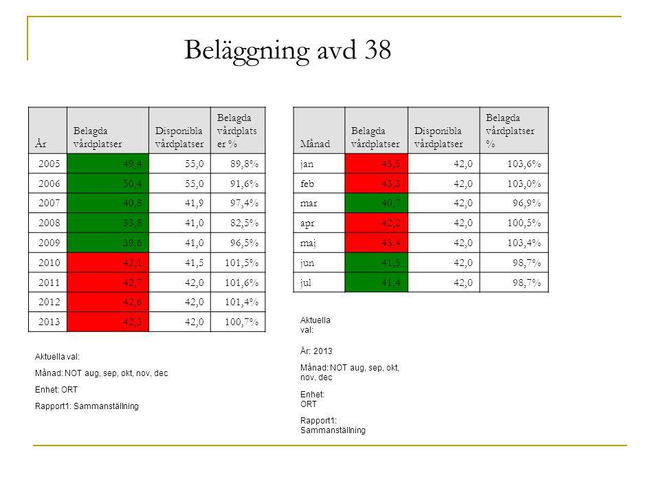 Månad Belagda vårdplatser Disponibla vårdplatser Belagda vårdplatser % jan43,542,0103,6% feb43,342,0103,0% mar40,742,096,9% apr42,242,0100,5% maj43,442,0103,4% jun41,542,098,7% jul41,442,098,7% Aktuella val: År: 2013 Månad: NOT aug, sep, okt, nov, dec Enhet: ORT Rapport1: Sammanställning År Belagda vårdplatser Disponibla vårdplatser Belagda vårdplats er % 200549,455,089,8% 200650,455,091,6% 200740,841,997,4% 200833,841,082,5% 200939,641,096,5% 201042,141,5101,5% 201142,742,0101,6% 201242,642,0101,4% 201342,342,0100,7% Aktuella val: Månad: NOT aug, sep, okt, nov, dec Enhet: ORT Rapport1: Sammanställning Beläggning avd 38