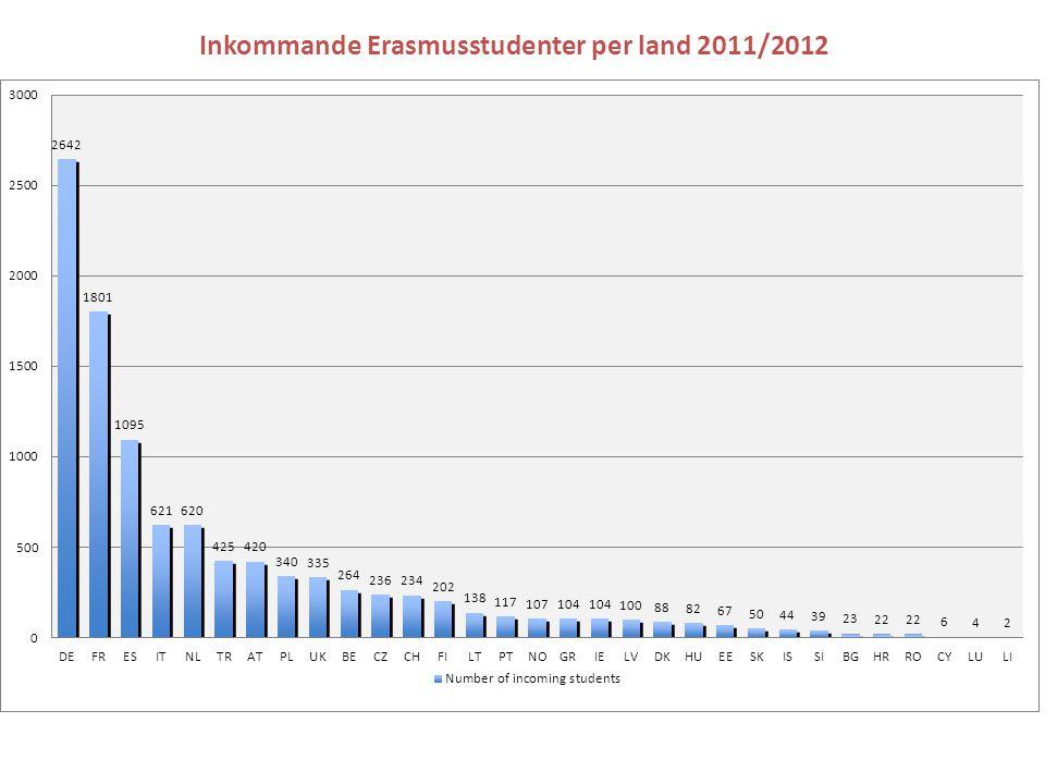 Inkommande Erasmusstudenter per land 2011/2012