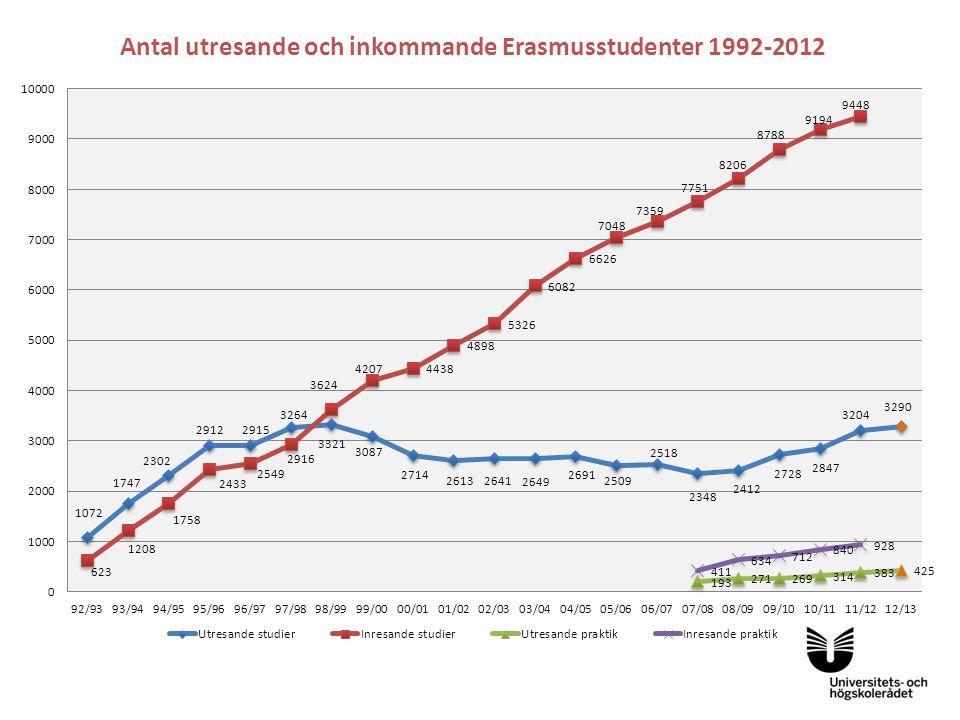 Antal utresande och inkommande Erasmusstudenter 1992-2012