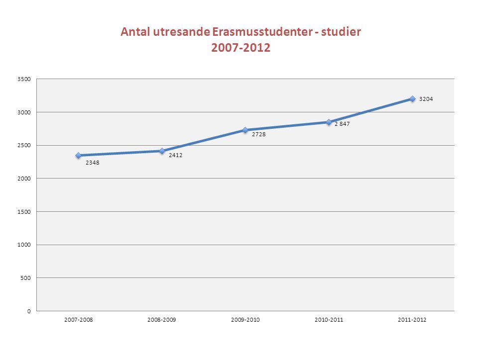 Antal utresande Erasmusstudenter - praktik utomlands 2007-2012