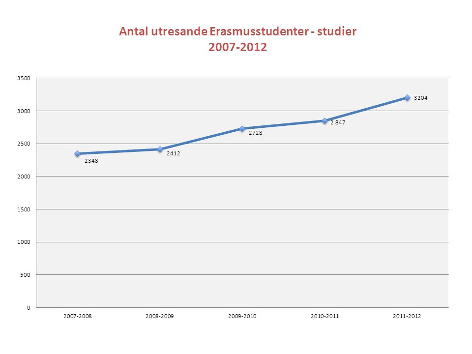 Antal utresande Erasmusstudenter - studier 2007-2012
