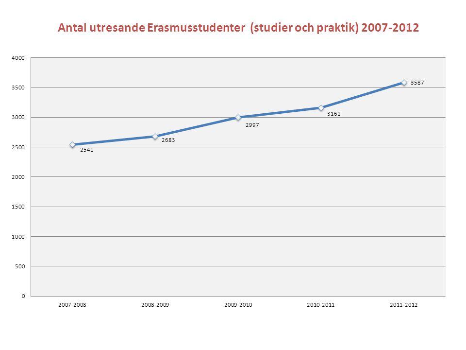 Antal utresande Erasmusstudenter (studier och praktik) 2007-2012