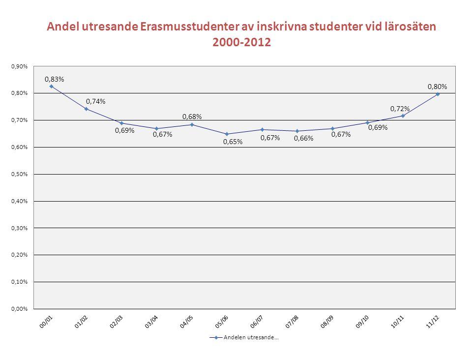 Andel utresande Erasmusstudenter av inskrivna studenter vid lärosäten 2000-2012