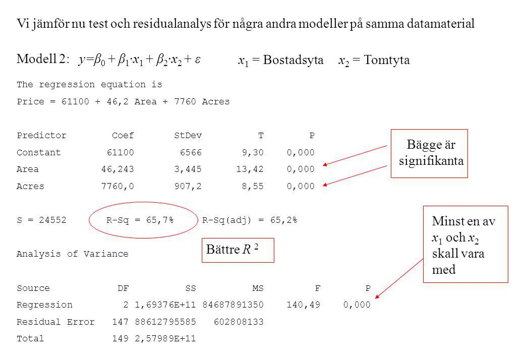 Vi jämför nu test och residualanalys för några andra modeller på samma datamaterial Modell 2: y=β 0 + β 1 ·x 1 + β 2 ·x 2 + ε x 1 = Bostadsyta x 2 = Tomtyta The regression equation is Price = 61100 + 46,2 Area + 7760 Acres Predictor Coef StDev T P Constant 61100 6566 9,30 0,000 Area 46,243 3,445 13,42 0,000 Acres 7760,0 907,2 8,55 0,000 S = 24552 R-Sq = 65,7% R-Sq(adj) = 65,2% Analysis of Variance Source DF SS MS F P Regression 2 1,69376E+11 84687891350 140,49 0,000 Residual Error 147 88612795585 602808133 Total 149 2,57989E+11 Bättre R 2 Bägge är signifikanta Minst en av x 1 och x 2 skall vara med