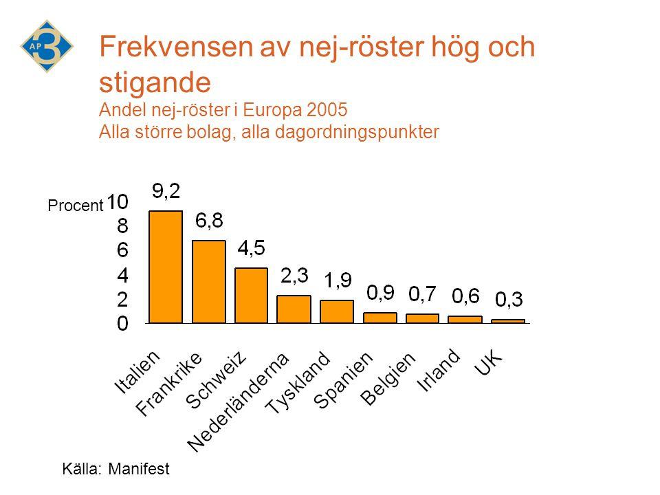 Frekvensen av nej-röster hög och stigande Andel nej-röster i Europa 2005 Alla större bolag, alla dagordningspunkter Källa: Manifest Procent